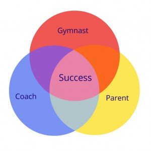 athlete-gymnast-coach triangle